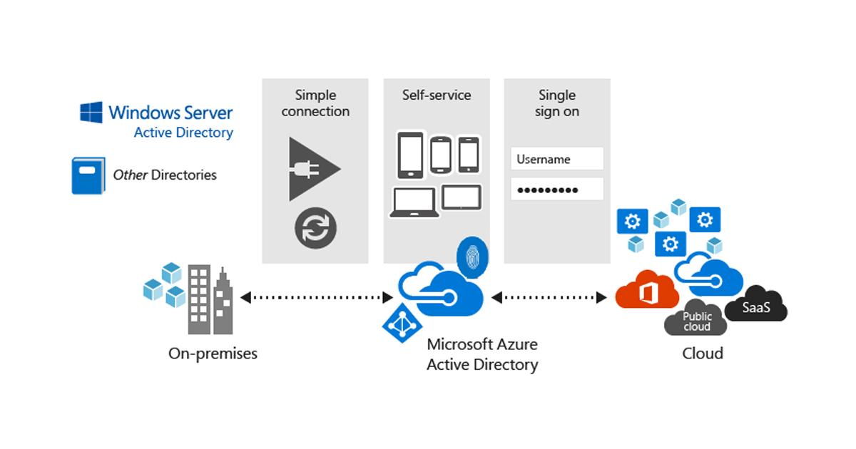 Azure Ad Connect Windows - Wallpaperzen org