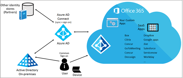 How Azure Active Directory And Office 365 Subscription Works Blog